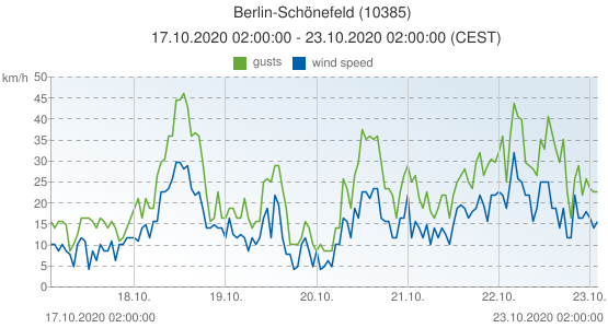 Berlin-Schönefeld, Germany (10385): wind speed & gusts: 17.10.2020 02:00:00 - 23.10.2020 02:00:00 (CEST)