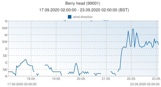 Berry head, United Kingdom (99001): wind direction: 17.09.2020 02:00:00 - 23.09.2020 02:00:00 (BST)