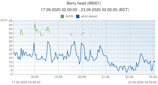 Berry head, United Kingdom (99001): wind speed & gusts: 17.09.2020 02:00:00 - 23.09.2020 02:00:00 (BST)