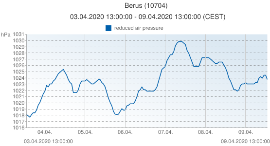 Berus, Allemagne (10704): reduced air pressure: 03.04.2020 13:00:00 - 09.04.2020 13:00:00 (CEST)