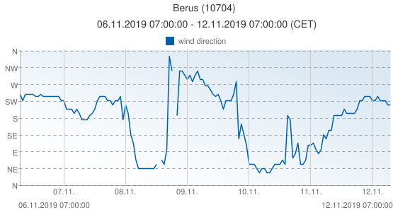 Berus, Germany (10704): wind direction: 06.11.2019 07:00:00 - 12.11.2019 07:00:00 (CET)