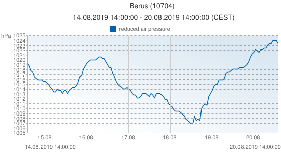 Berus, Allemagne (10704): reduced air pressure: 14.08.2019 14:00:00 - 20.08.2019 14:00:00 (CEST)