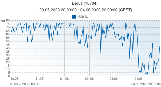 Berus, Germany (10704): visibility: 29.05.2020 20:00:00 - 04.06.2020 20:00:00 (CEST)