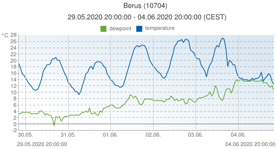 Berus, Germany (10704): temperature & dewpoint: 29.05.2020 20:00:00 - 04.06.2020 20:00:00 (CEST)