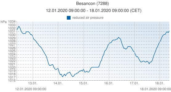 Besancon, Francia (7288): reduced air pressure: 12.01.2020 09:00:00 - 18.01.2020 09:00:00 (CET)