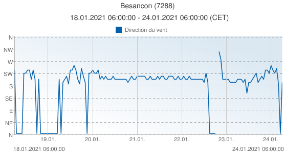 Besancon, France (7288): Direction du vent: 18.01.2021 06:00:00 - 24.01.2021 06:00:00 (CET)