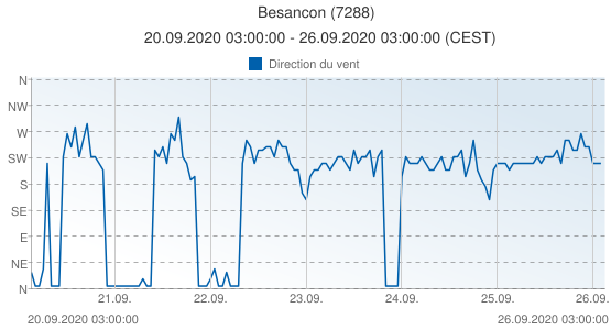 Besancon, France (7288): Direction du vent: 20.09.2020 03:00:00 - 26.09.2020 03:00:00 (CEST)