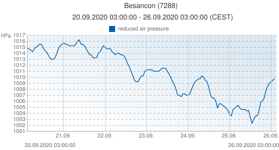 Besancon, France (7288): reduced air pressure: 20.09.2020 03:00:00 - 26.09.2020 03:00:00 (CEST)