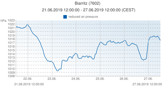 Biarritz, France (7602): reduced air pressure: 21.06.2019 12:00:00 - 27.06.2019 12:00:00 (CEST)