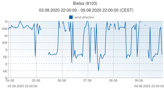 Bielsa, Spain (8103): wind direction: 03.08.2020 22:00:00 - 09.08.2020 22:00:00 (CEST)