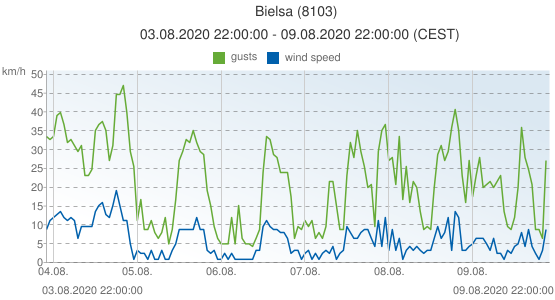 Bielsa, Spain (8103): wind speed & gusts: 03.08.2020 22:00:00 - 09.08.2020 22:00:00 (CEST)