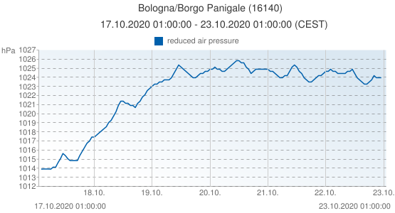 Bologna/Borgo Panigale, Italy (16140): reduced air pressure: 17.10.2020 01:00:00 - 23.10.2020 01:00:00 (CEST)
