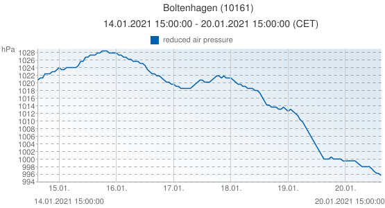 Boltenhagen, Germany (10161): reduced air pressure: 14.01.2021 15:00:00 - 20.01.2021 15:00:00 (CET)