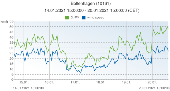 Boltenhagen, Germany (10161): wind speed & gusts: 14.01.2021 15:00:00 - 20.01.2021 15:00:00 (CET)