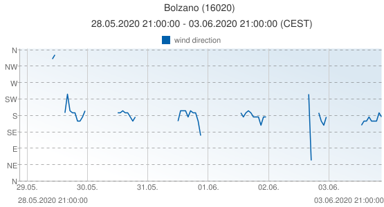 Bolzano, Italy (16020): wind direction: 28.05.2020 21:00:00 - 03.06.2020 21:00:00 (CEST)
