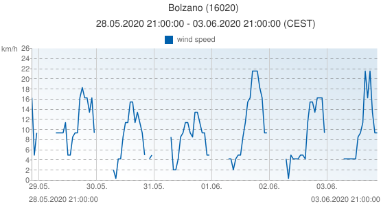 Bolzano, Italy (16020): wind speed: 28.05.2020 21:00:00 - 03.06.2020 21:00:00 (CEST)