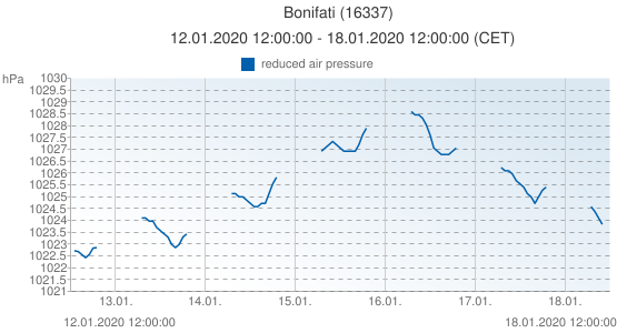 Bonifati, Italy (16337): reduced air pressure: 12.01.2020 12:00:00 - 18.01.2020 12:00:00 (CET)
