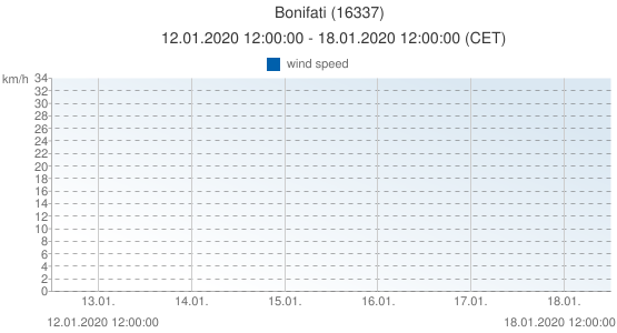 Bonifati, Italy (16337): wind speed: 12.01.2020 12:00:00 - 18.01.2020 12:00:00 (CET)