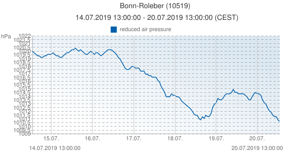 Bonn-Roleber, Allemagne (10519): reduced air pressure: 14.07.2019 13:00:00 - 20.07.2019 13:00:00 (CEST)