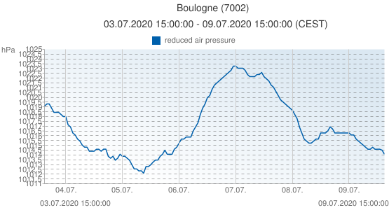Boulogne, France (7002): reduced air pressure: 03.07.2020 15:00:00 - 09.07.2020 15:00:00 (CEST)