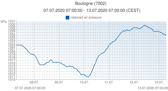 Boulogne, France (7002): reduced air pressure: 07.07.2020 07:00:00 - 13.07.2020 07:00:00 (CEST)