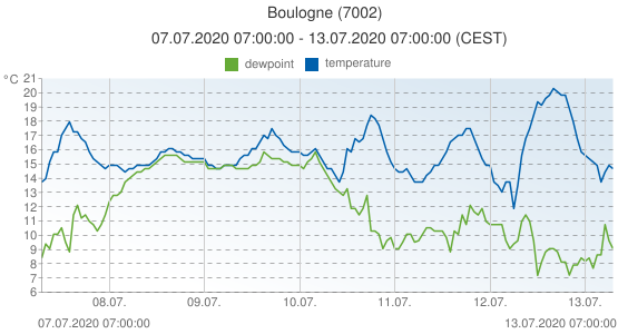 Boulogne, France (7002): temperature & dewpoint: 07.07.2020 07:00:00 - 13.07.2020 07:00:00 (CEST)