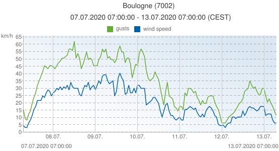 Boulogne, France (7002): wind speed & gusts: 07.07.2020 07:00:00 - 13.07.2020 07:00:00 (CEST)