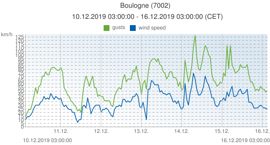 Boulogne, France (7002): wind speed & gusts: 10.12.2019 03:00:00 - 16.12.2019 03:00:00 (CET)