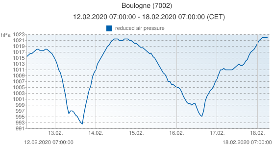 Boulogne, France (7002): reduced air pressure: 12.02.2020 07:00:00 - 18.02.2020 07:00:00 (CET)