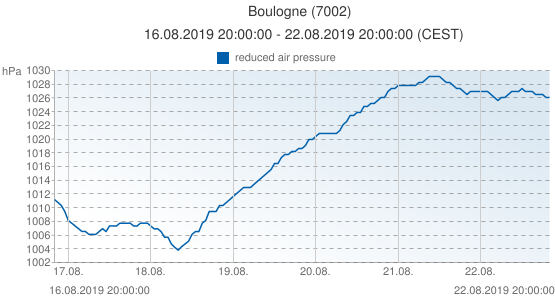 Boulogne, France (7002): reduced air pressure: 16.08.2019 20:00:00 - 22.08.2019 20:00:00 (CEST)