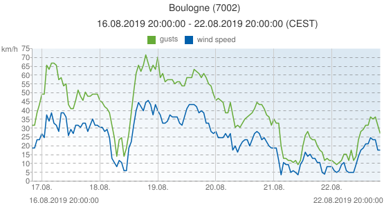 Boulogne, France (7002): wind speed & gusts: 16.08.2019 20:00:00 - 22.08.2019 20:00:00 (CEST)