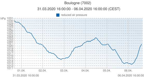 Boulogne, France (7002): reduced air pressure: 31.03.2020 16:00:00 - 06.04.2020 16:00:00 (CEST)