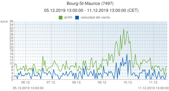 Bourg-St-Maurice, Francia (7497): velocidad del viento & gusts: 05.12.2019 13:00:00 - 11.12.2019 13:00:00 (CET)