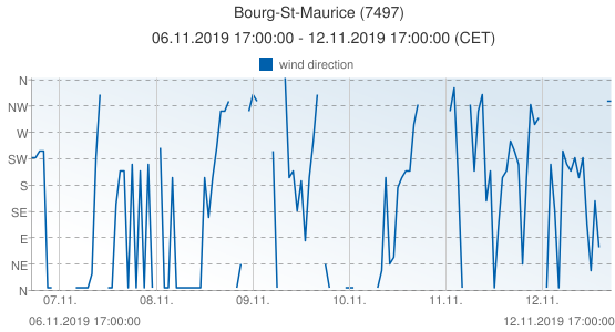 Bourg-St-Maurice, France (7497): wind direction: 06.11.2019 17:00:00 - 12.11.2019 17:00:00 (CET)