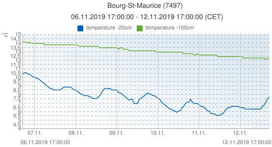Bourg-St-Maurice, France (7497): temperature -20cm & temperature -100cm: 06.11.2019 17:00:00 - 12.11.2019 17:00:00 (CET)