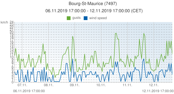 Bourg-St-Maurice, France (7497): wind speed & gusts: 06.11.2019 17:00:00 - 12.11.2019 17:00:00 (CET)