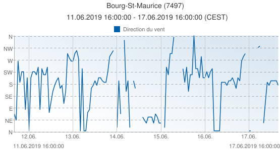 Bourg-St-Maurice, France (7497): Direction du vent: 11.06.2019 16:00:00 - 17.06.2019 16:00:00 (CEST)