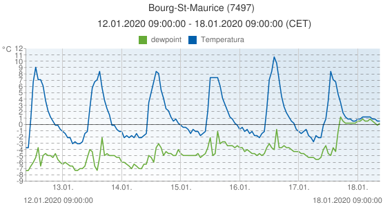Bourg-St-Maurice, Francia (7497): Temperatura & dewpoint: 12.01.2020 09:00:00 - 18.01.2020 09:00:00 (CET)