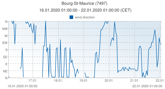 Bourg-St-Maurice, France (7497): wind direction: 16.01.2020 01:00:00 - 22.01.2020 01:00:00 (CET)