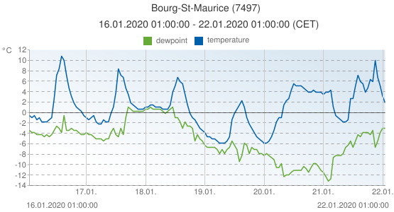 Bourg-St-Maurice, France (7497): temperature & dewpoint: 16.01.2020 01:00:00 - 22.01.2020 01:00:00 (CET)