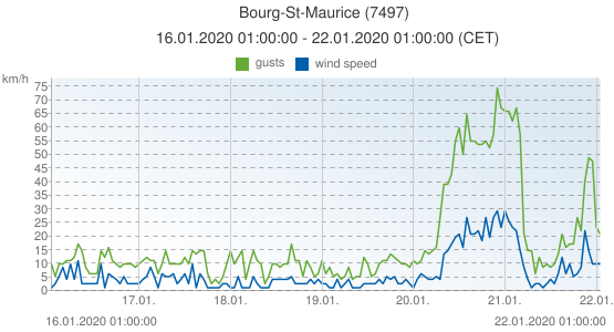 Bourg-St-Maurice, France (7497): wind speed & gusts: 16.01.2020 01:00:00 - 22.01.2020 01:00:00 (CET)