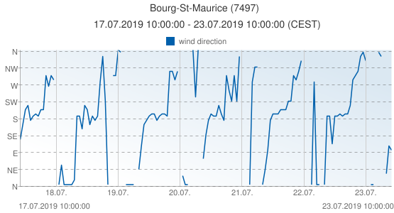Bourg-St-Maurice, France (7497): wind direction: 17.07.2019 10:00:00 - 23.07.2019 10:00:00 (CEST)