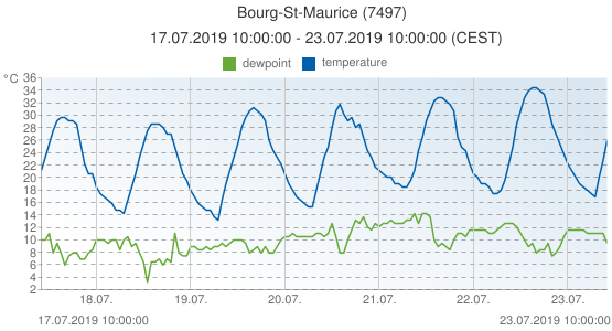 Bourg-St-Maurice, France (7497): temperature & dewpoint: 17.07.2019 10:00:00 - 23.07.2019 10:00:00 (CEST)