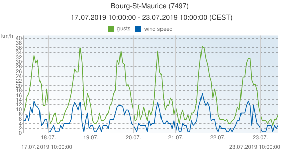 Bourg-St-Maurice, France (7497): wind speed & gusts: 17.07.2019 10:00:00 - 23.07.2019 10:00:00 (CEST)
