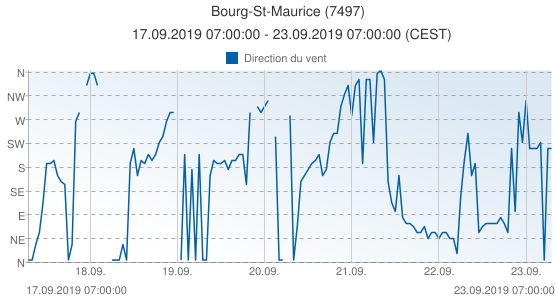 Bourg-St-Maurice, France (7497): Direction du vent: 17.09.2019 07:00:00 - 23.09.2019 07:00:00 (CEST)