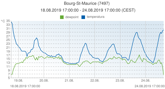 Bourg-St-Maurice, Francia (7497): temperatura & dewpoint: 18.08.2019 17:00:00 - 24.08.2019 17:00:00 (CEST)