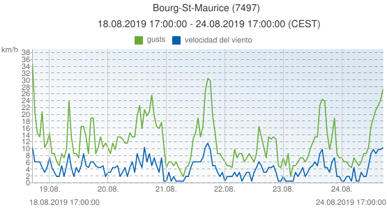 Bourg-St-Maurice, Francia (7497): velocidad del viento & gusts: 18.08.2019 17:00:00 - 24.08.2019 17:00:00 (CEST)