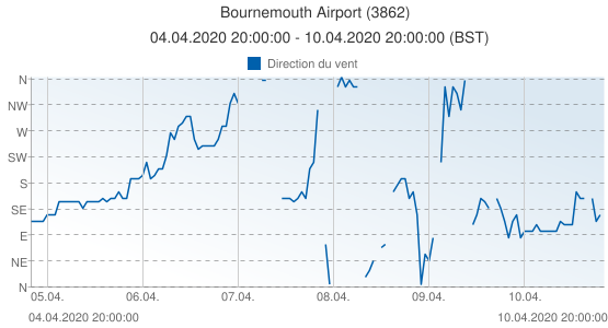 Bournemouth Airport, Grande-Bretagne (3862): Direction du vent: 04.04.2020 20:00:00 - 10.04.2020 20:00:00 (BST)