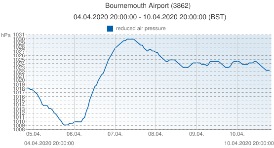 Bournemouth Airport, Grande-Bretagne (3862): reduced air pressure: 04.04.2020 20:00:00 - 10.04.2020 20:00:00 (BST)