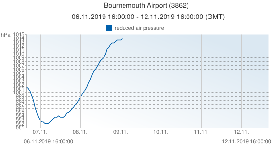 Bournemouth Airport, United Kingdom (3862): reduced air pressure: 06.11.2019 16:00:00 - 12.11.2019 16:00:00 (GMT)